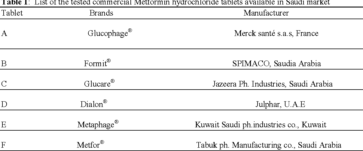PDF] for Evaluation of Different Brands of Metformin