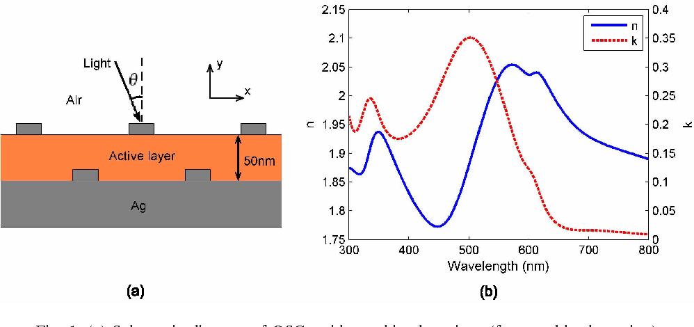 Figure 1 from Combined plasmonic gratings in organic solar