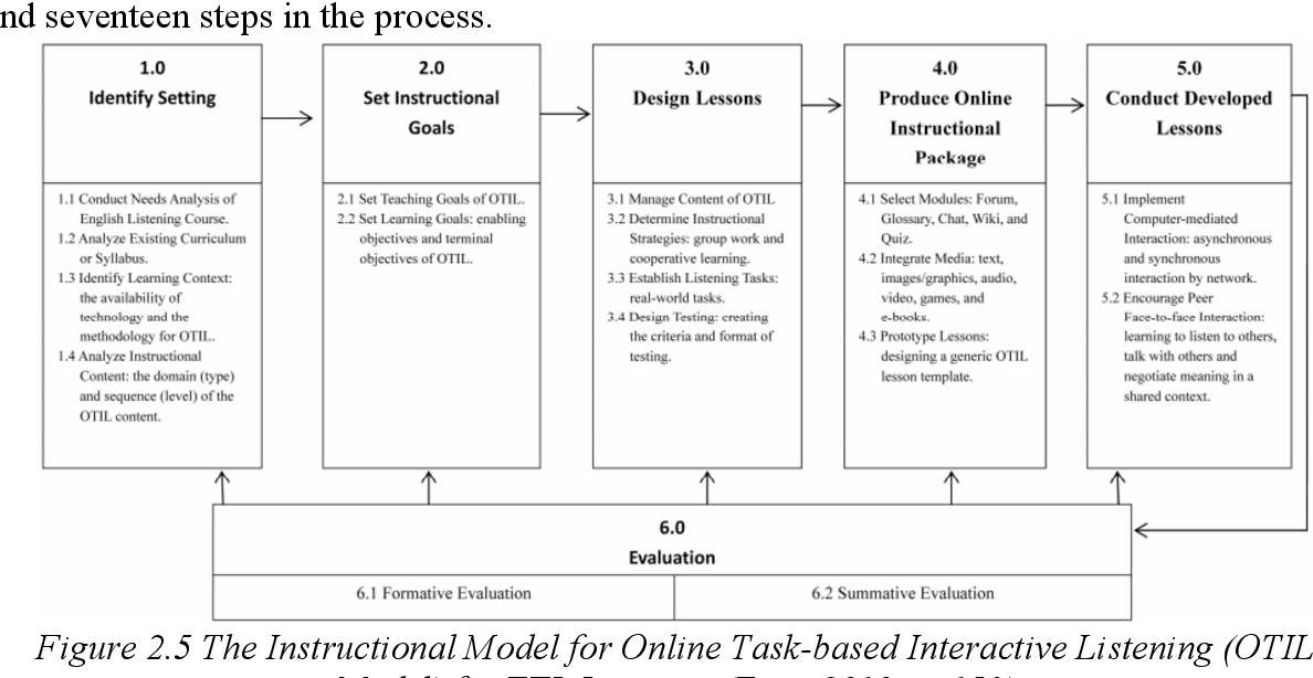 Pdf The Development Of An Instructional Design Model On Facebook Based Collaborative Learning To Enhance Efl Students Writing Skills Semantic Scholar