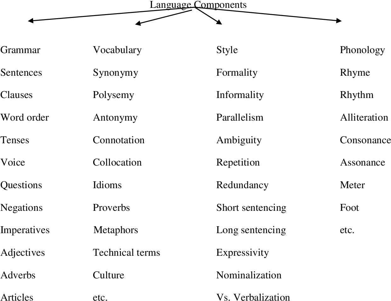 PDF] A pragmatic approach to the study of English/Arabic