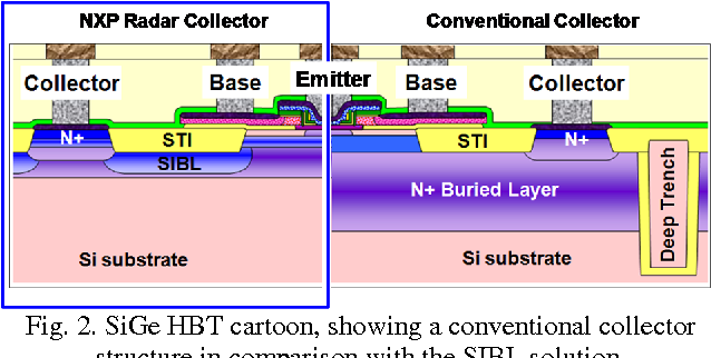 Figure 2 from Si-Based Technologies for mmWave Automotive
