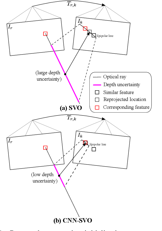 Figure 1 from CNN-SVO: Improving the Mapping in Semi-Direct