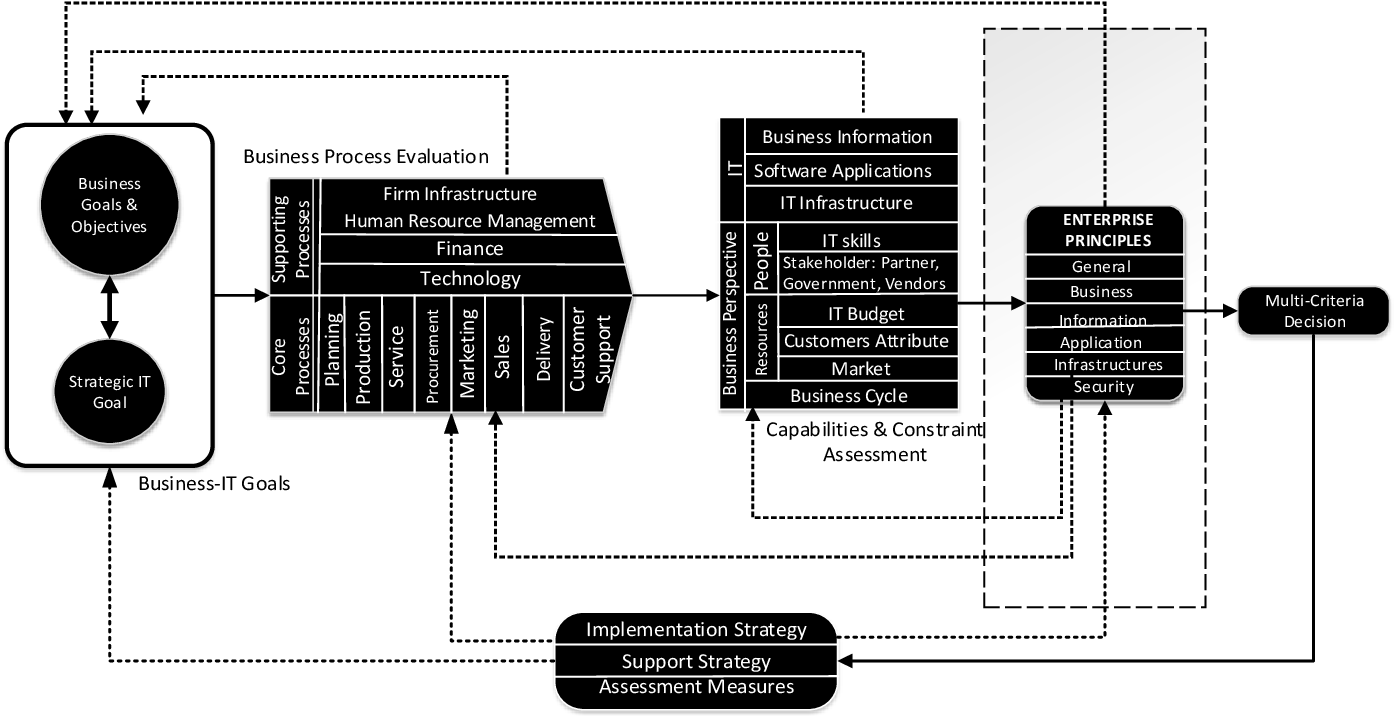 Enterprise architecture driven design of an artefact to support ...