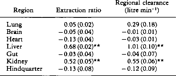 Table Ii From Physiological Disposition Of I V Morphine In Sheep Semantic Scholar