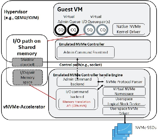 SPDK Vhost-NVMe: Accelerating I/Os in Virtual Machines on
