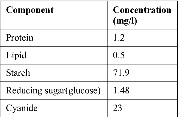 Table 1 from PRODUCTION OF ETHANOL FROM CASSAVA (Mannihot