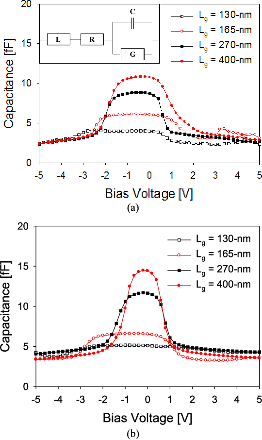Figure 2 from MSM Varactor Diodes Based on ${\rm In}_{0 7