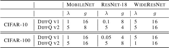 table B.2