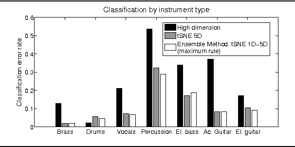 Figure 2. Classification error rates when using 10% of labeled data on each instrument class. Comparison between: (1) using the full high-dimensional feature set, (2) using a 5-dimensional feature set obtained through t-SNE on the full high-dimensional feature set, (3) Ensemble composed of 5 classifiers obtained using 1 to 5-dimensional feature set obtained through t-SNE on the full high-dimensional feature set; maximum rule for combination.