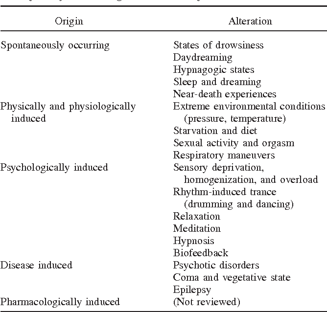 Table 1 from Psychobiology of altered states of