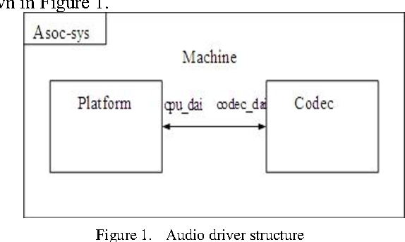Design and Implementation of Embedded WM8960 Audio Driver
