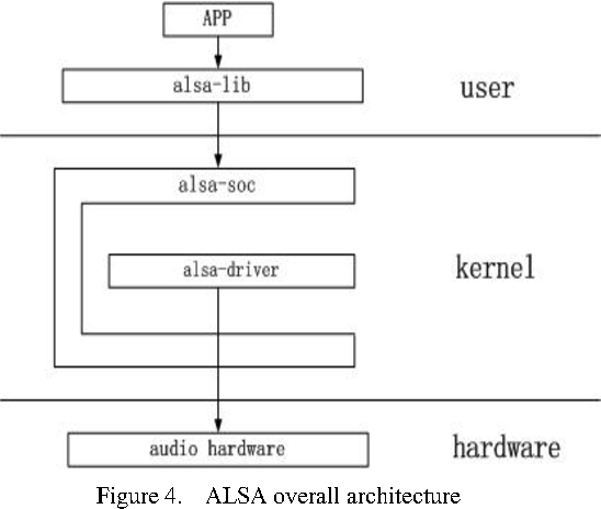 Figure 4 from Design and Implementation of Embedded WM8960
