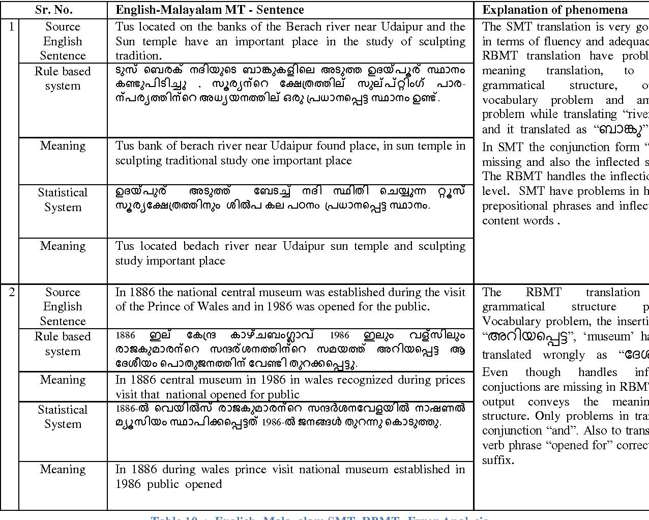 Table 10 from A case study on English-Malayalam Machine