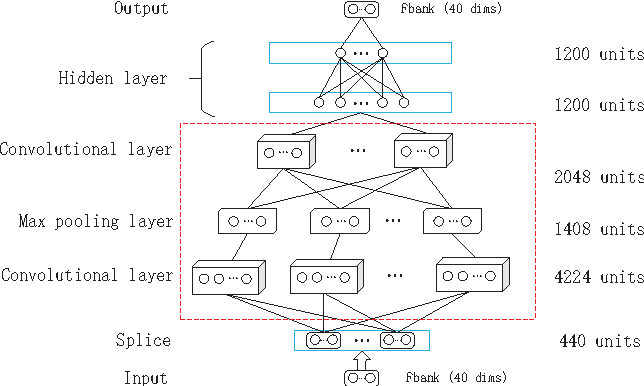 Figure 1 from Music removal by convolutional denoising