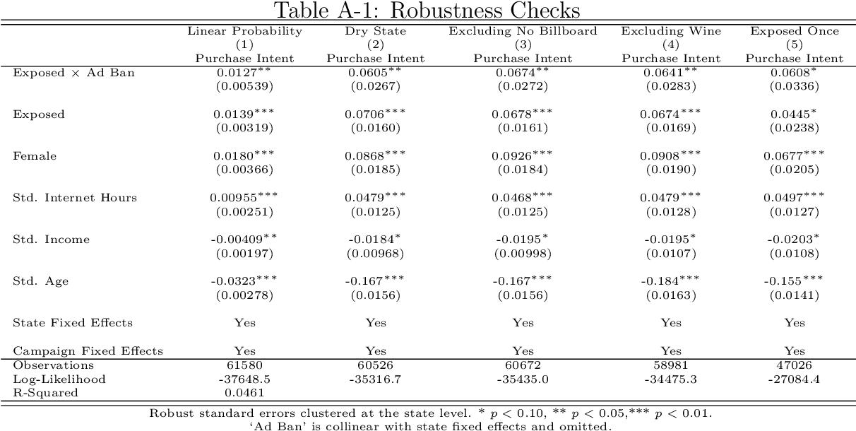 table A-1