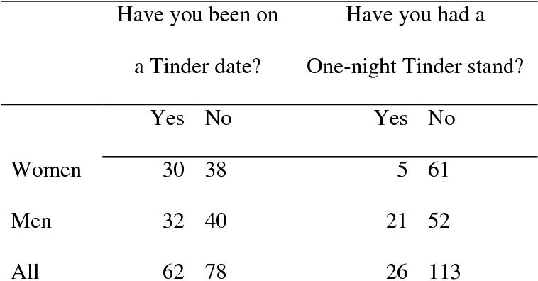 Dating application for men