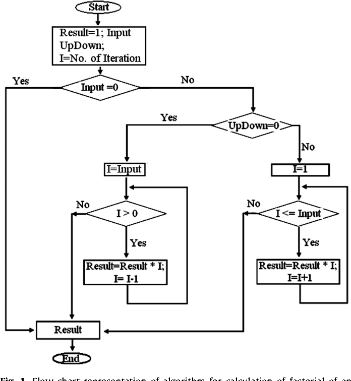 ASIC design of a high speed low power circuit for factorial