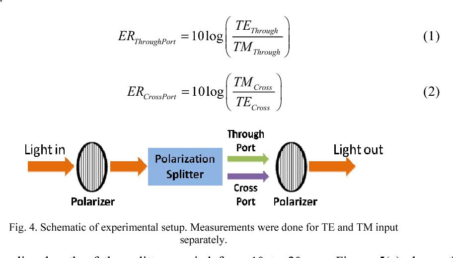 Polarization splitter using horizontal slot waveguide