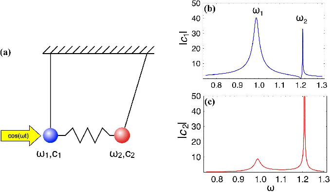 Figure 2 from Fano resonance in nanoscale structures