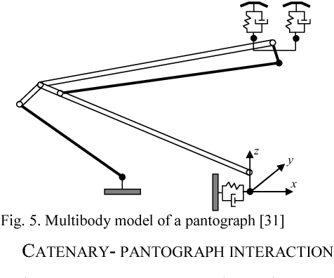 Pantograph-catenary interaction model comparison - Semantic