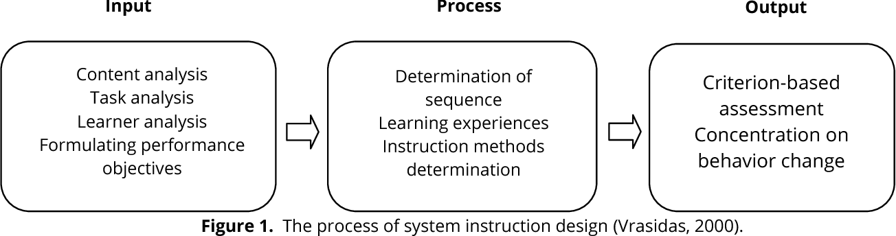 A Survey Of The Effectiveness Of Instructional Design Addie And Multimedia On Learning Key Skills Of Futsal Semantic Scholar