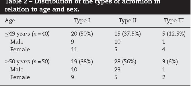 Table 2 from Analysis on the acromial curvature and its