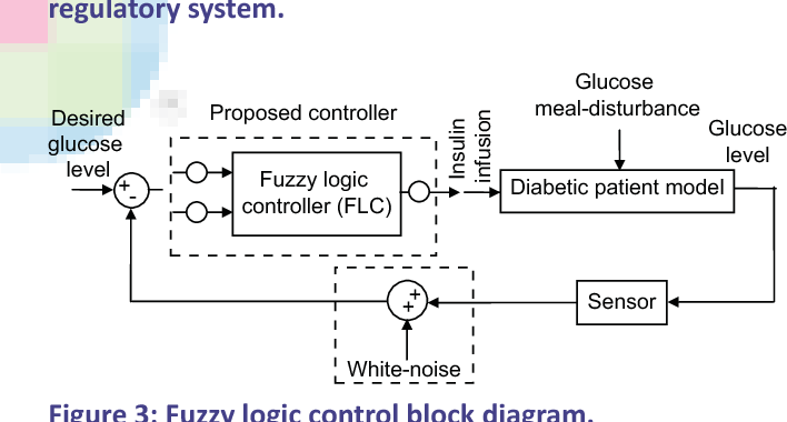 Figure 3 from Knowledge-based Closed-loop Control of Blood