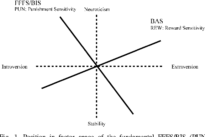 Figure 2 from Reinforcement sensitivity theory and ... on design view, los angeles view, dimension view, detailed view, cad view, digital view, code view, assembly view, project view, strategic view, panel view, conceptual view, note view, data view, drawing view, layout view,