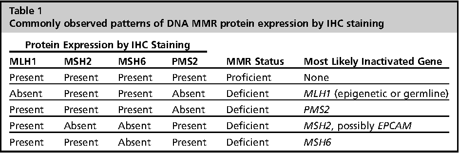Table 1 From Diagnosis And Management Of Dna Mismatch Repair Deficient Colorectal Cancer Semantic Scholar