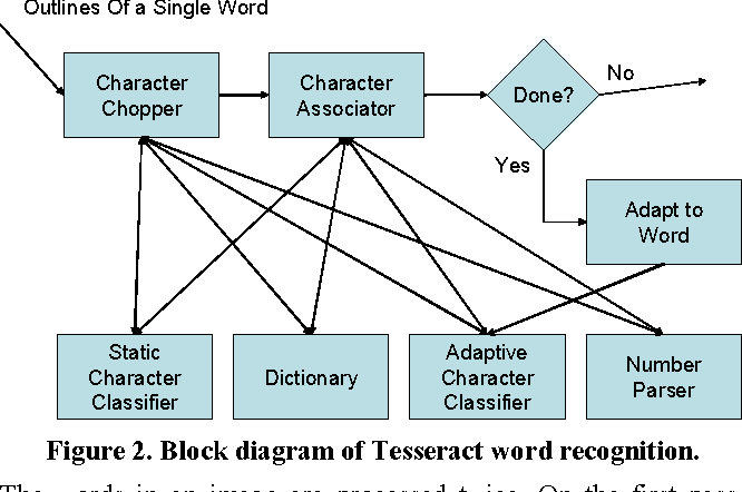 Figure 2 from Adapting the Tesseract open source OCR engine