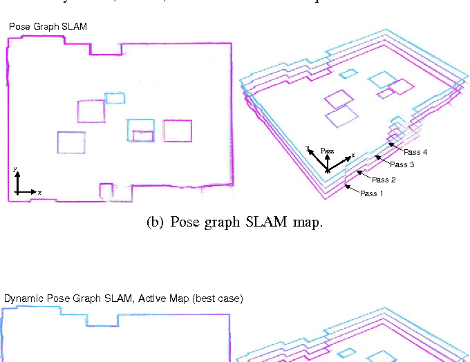 Dynamic pose graph SLAM: Long-term mapping in low dynamic