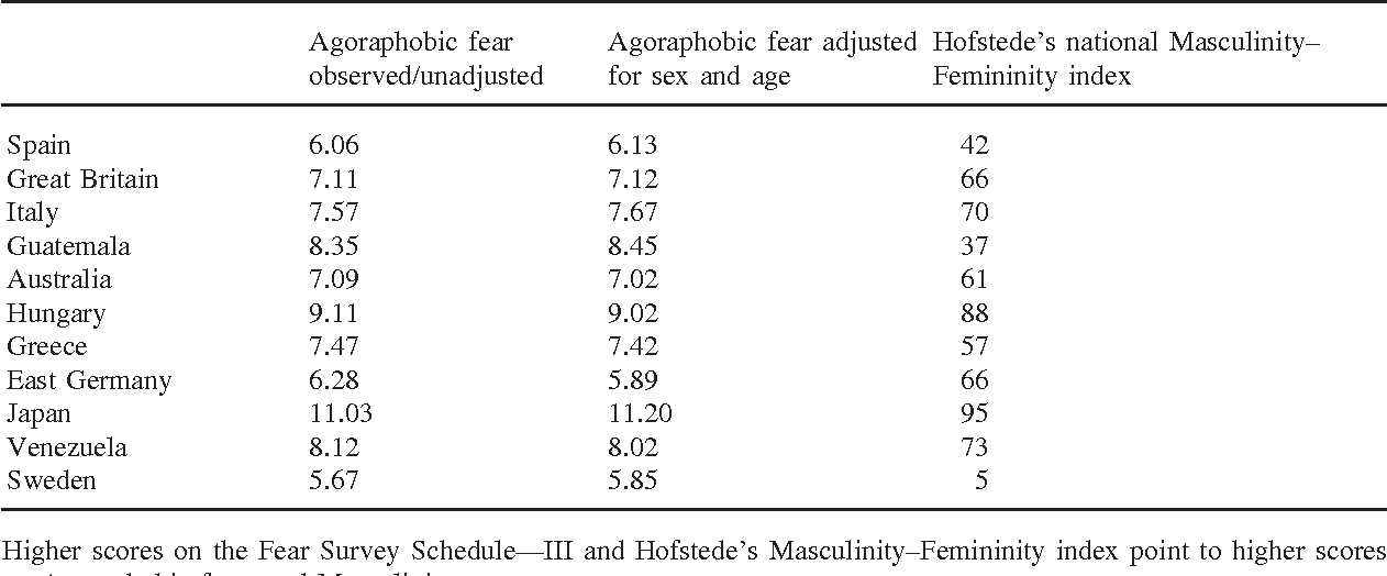 Masculinity-femininity as a national characteristic and its