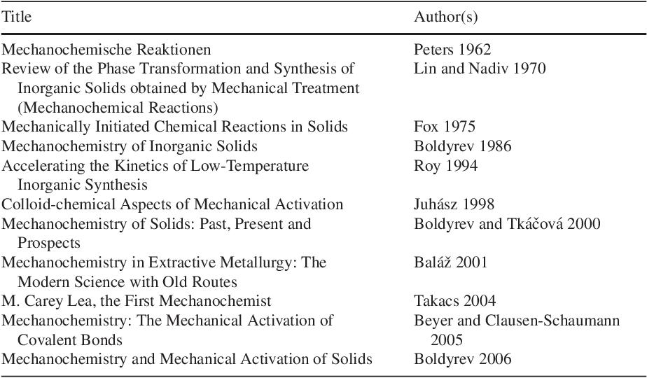 Pdf Mechanochemistry In Nanoscience And Minerals Engineering Semantic Scholar