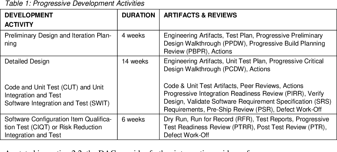 Table 1 From Agile Methods And Request For Change Rfc Observations From Dod Acquisition Programs Semantic Scholar