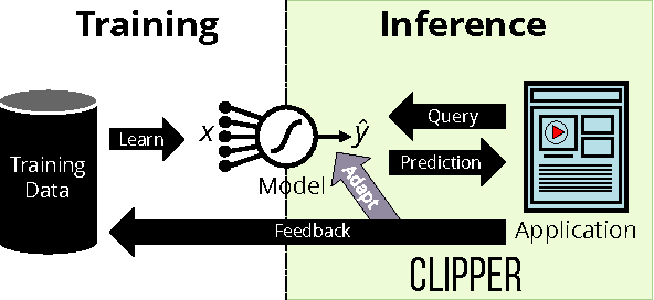 PDF] Clipper: A Low-Latency Online Prediction Serving System