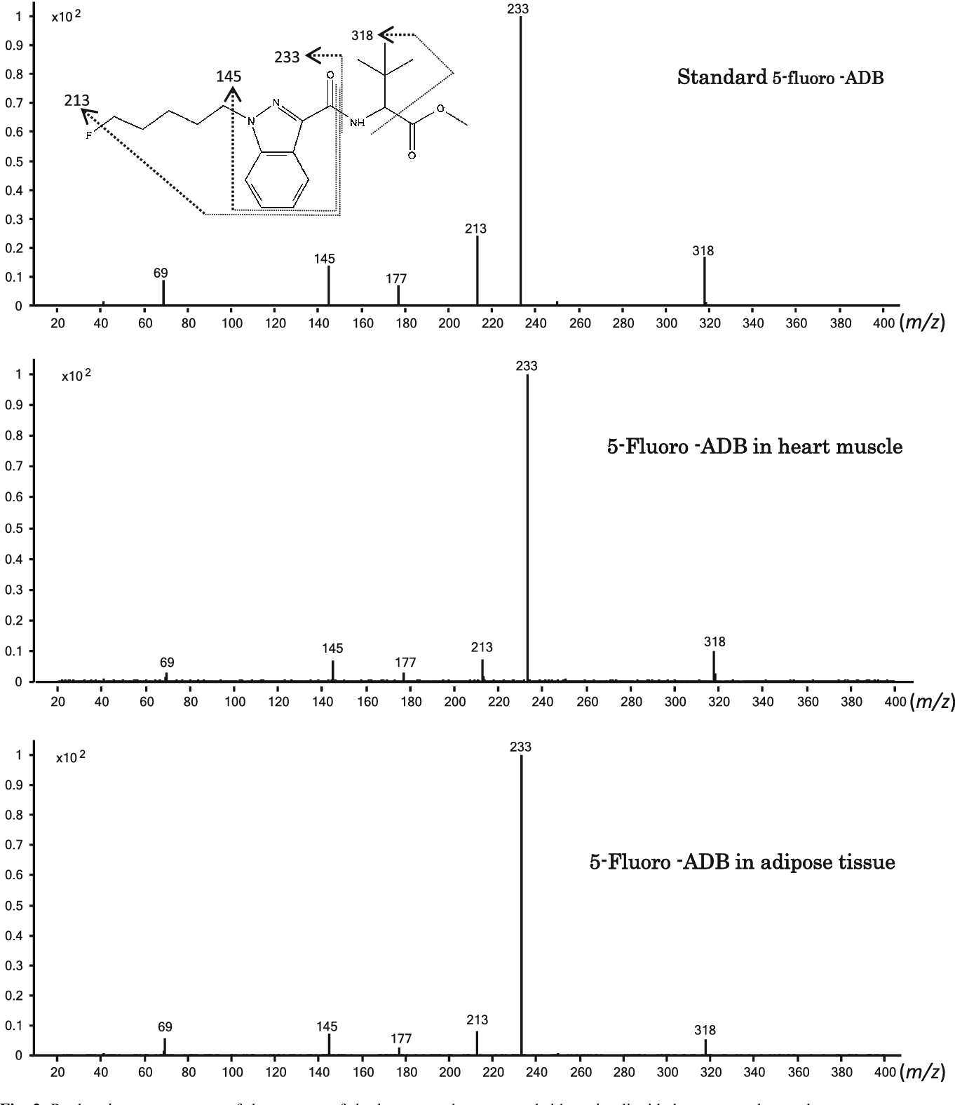 Figure 2 from Identification and quantitation of 5-fluoro