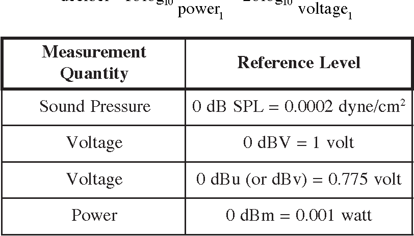 dbv to volts