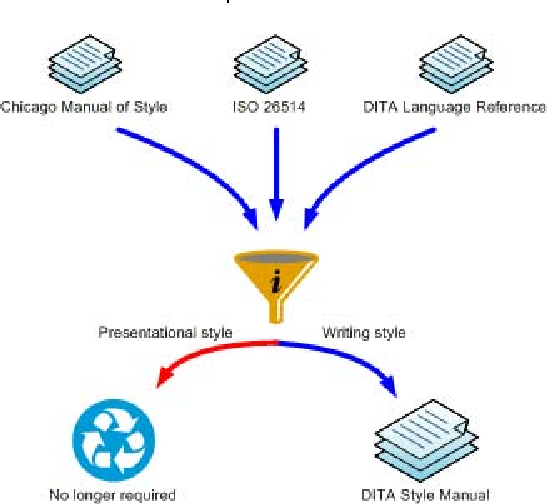 A style guide for authoring documents using DITA | Semantic Scholar