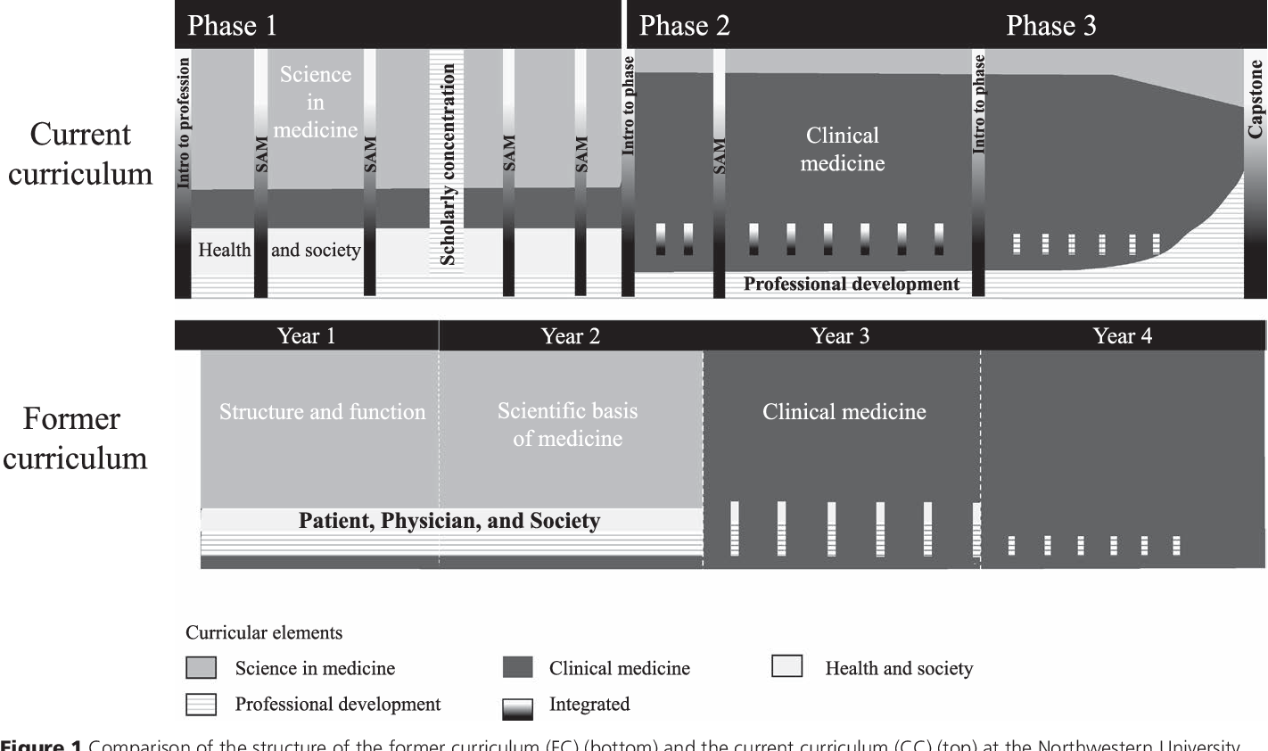 Figure 1 from Description and Early Outcomes of a