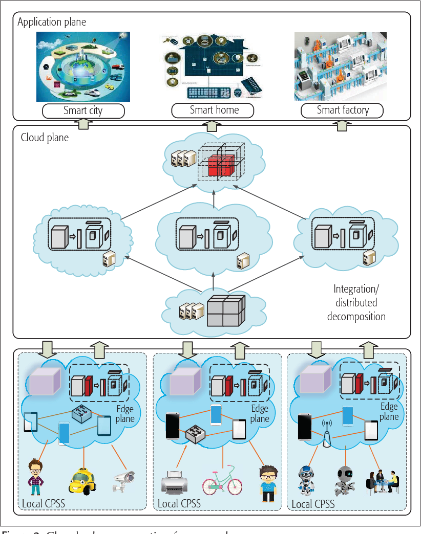 A Cloud-Edge Computing Framework for Cyber-Physical-Social
