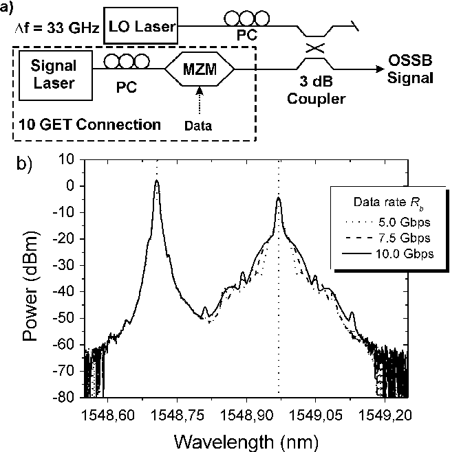 Simple Remote Heterodyne Radio-Over-Fiber System for Gigabit