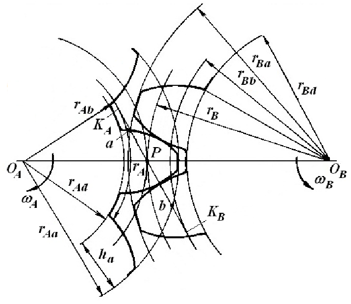 figure 1 from implementation of the spur involute gear model on Involute Gear 20