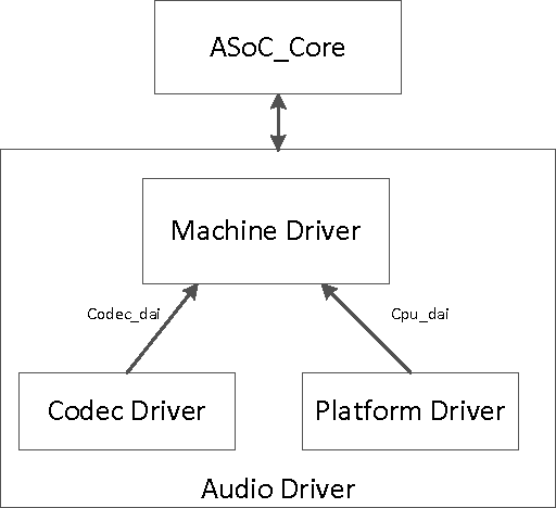 Analysis and implementation of audio driver based on ASoC