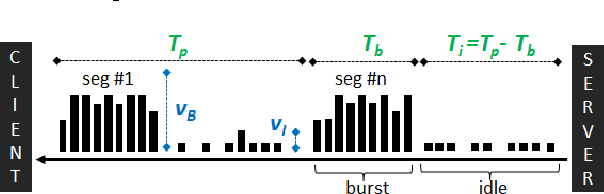 Figure 5. Burst and idle periods in cross-traffic