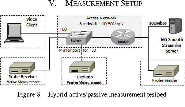 Figure 8. Hybrid active/passive measurement testbed