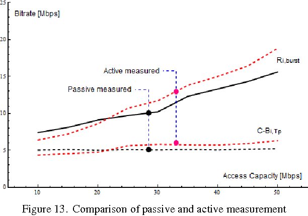Figure 13. Comparison of passive and active measurement