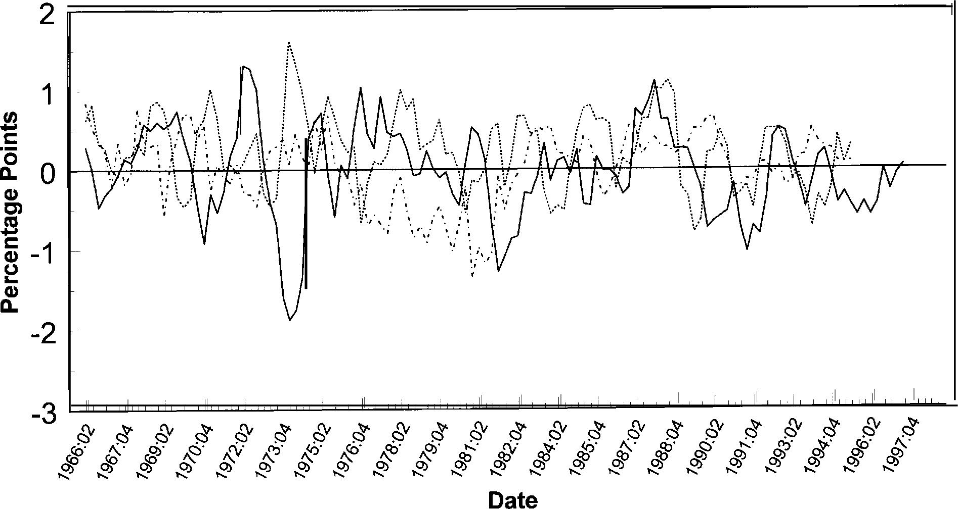 A real-time data set for macroeconomists - Semantic Scholar