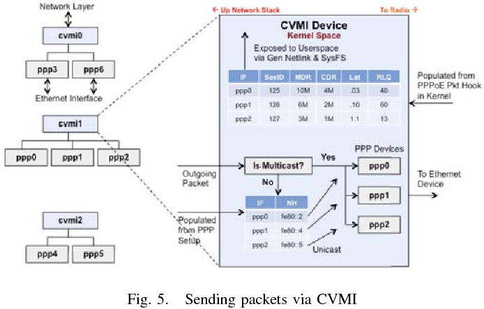 An implementation of a Common Virtual Multipoint Interface