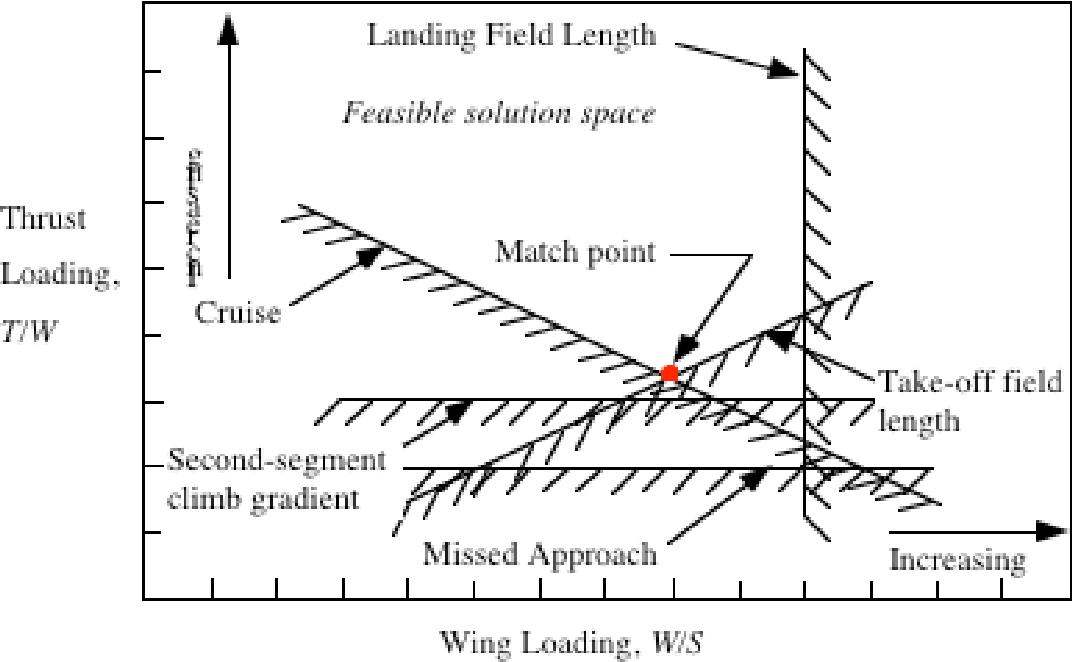 Figure 3 from Modern Aircraft Design Techniques Modern