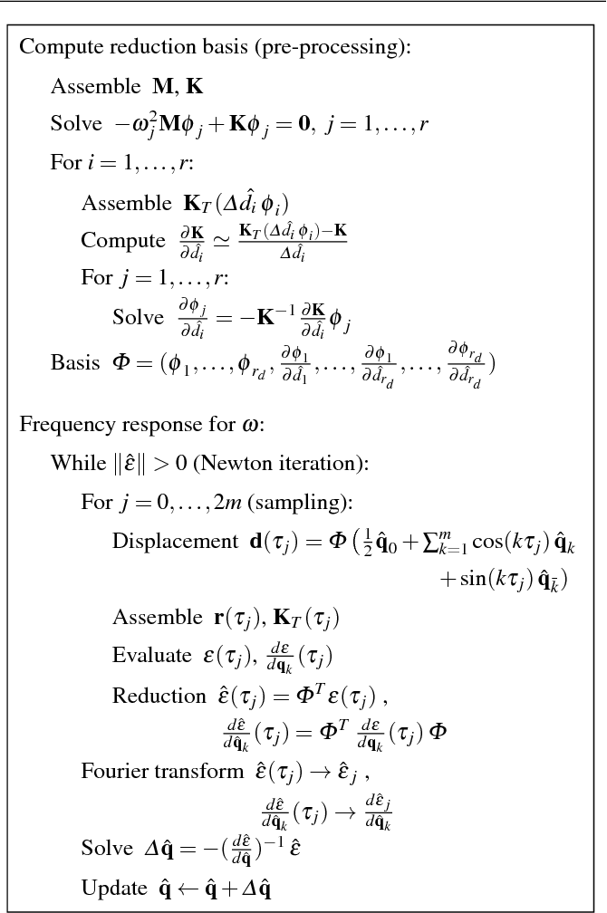 Nonlinear frequency response analysis of structural